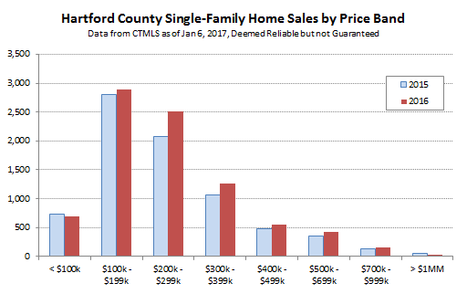 2017-01-06 Hartford County Single Family Sales by Price Band
