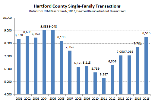 2017-01-06 Hartford County Single Family Sales