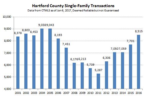 2017-01-06 Hartford County Single Family Sales