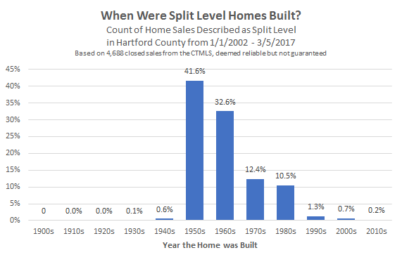 2017-03-06 When Were Split Level Homes Built