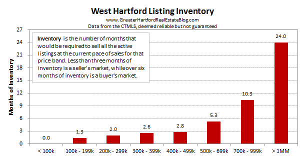 West Hartford Inventory - March 2017