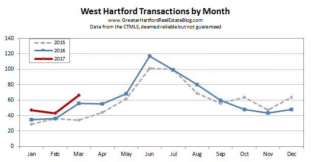 West Hartford Sales by Month - March 2017