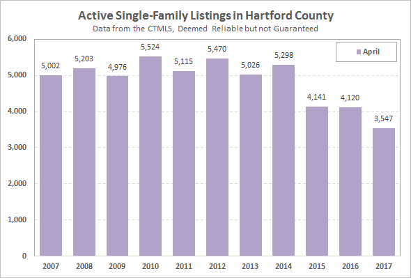 2017-05-07 Active Hartford County Single Family Listings in April 2017