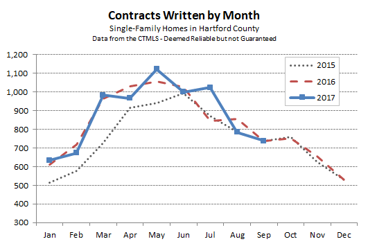 2017-10-02 Hartford County Single Family Contracts in September 2017