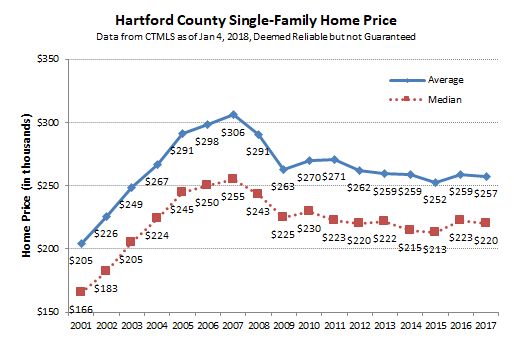 2018-01-07 Hartford County Single Family Prices
