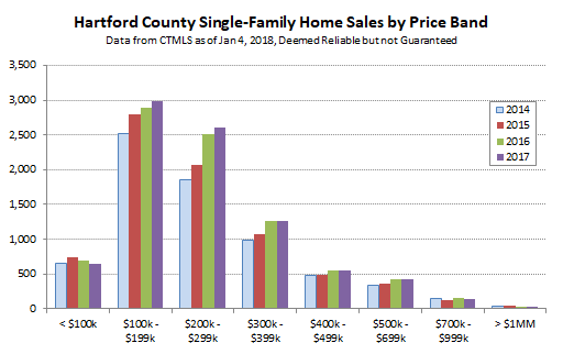2018-01-07 Hartford County Single Family Sales by Price Band