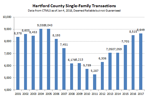 2018-01-07 Hartford County Single Family Sales
