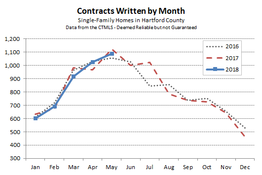 2018-06-04 Hartford County Single Family Contracts in May 2018