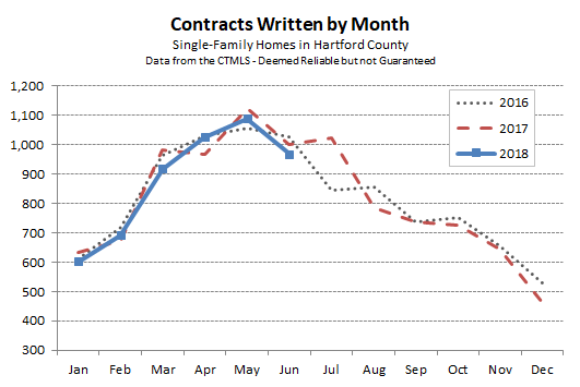 2018-07-10 Hartford County Single Family Contracts in June 2018