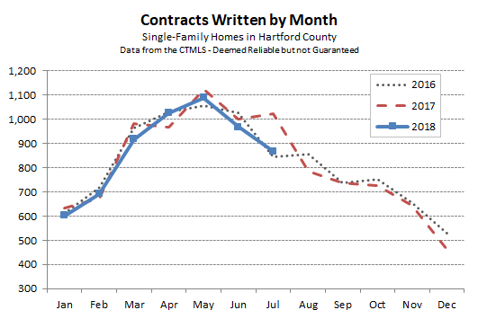 2018-08-02 Hartford County Single Family Contracts in July 2018
