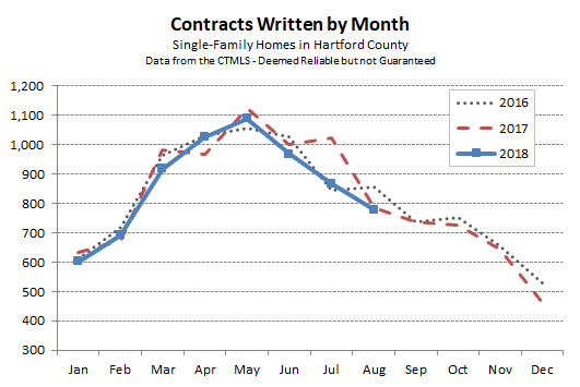 2018-09-07 Hartford County Single Family Contracts in August 2018