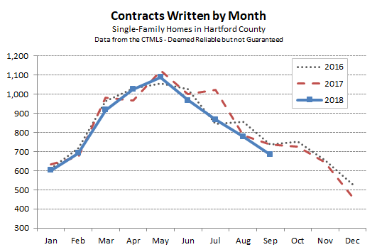 Hartford County Single Family Contracts in September 2018