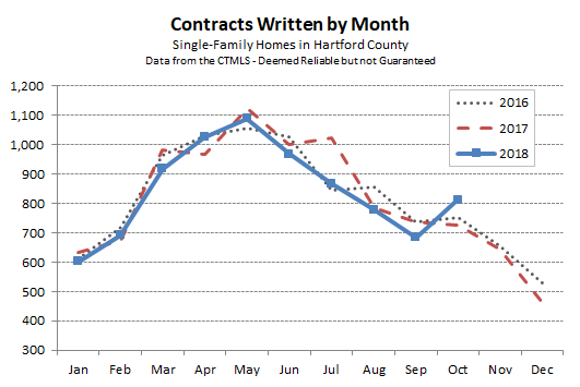 2018-11-03 Hartford County Single Family Contracts in October 2018