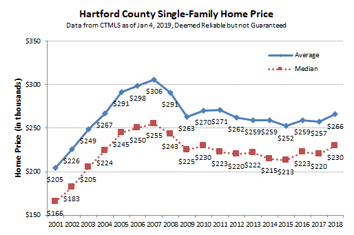 2019-01-04 Hartford County Single Family Prices
