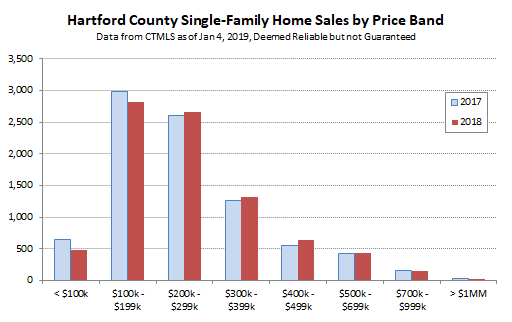 2019-01-04 Hartford County Single Family Sales by Price Band