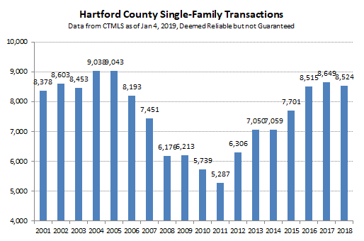 2019-01-04 Hartford County Single Family Sales