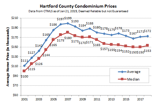 2019-01-21 Hartford County Condo Prices