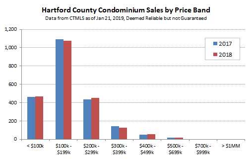 2019-01-21 Hartford County Condo Sales by Price Band