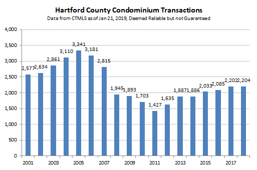 2019-01-21 Hartford County Condo Sales