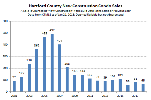 2019-01-21 Hartford County New Construction Condo Sales
