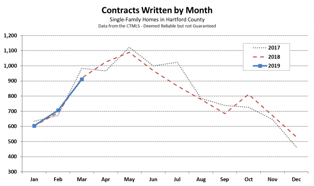 2019-04-07 Hartford County Single Family Contracts in March 2019