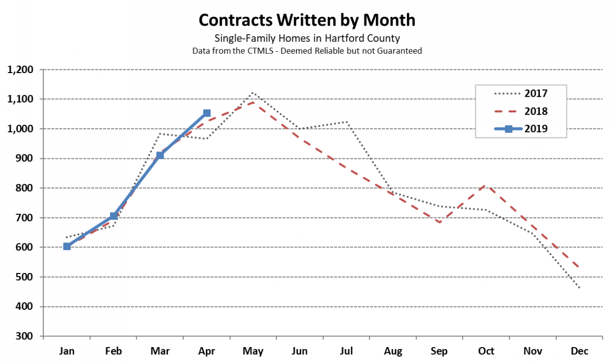2019-05-09 Hartford County Single Family Contracts in April 2019