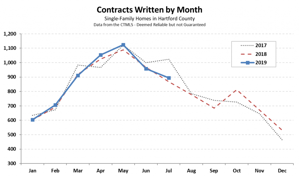 Hartford County Single Family Contracts in July 2019