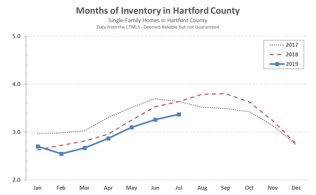 Hartford County Single Family Inventory in July 2019