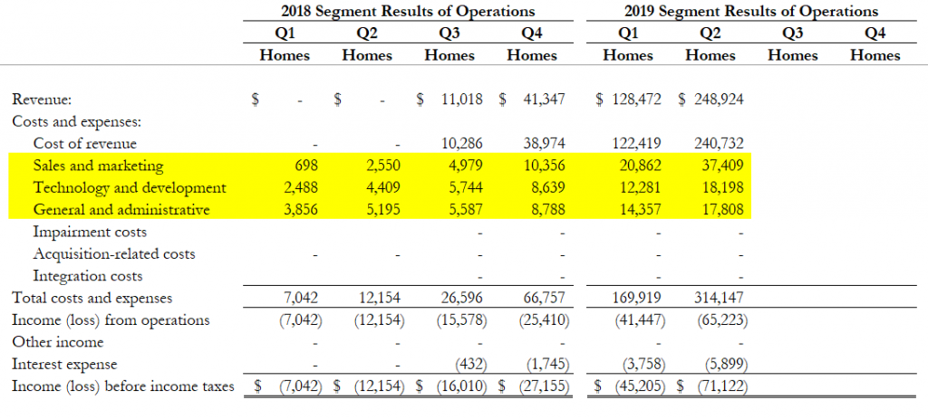 Zillow Homes Segment Historical Results as of Q2 2019