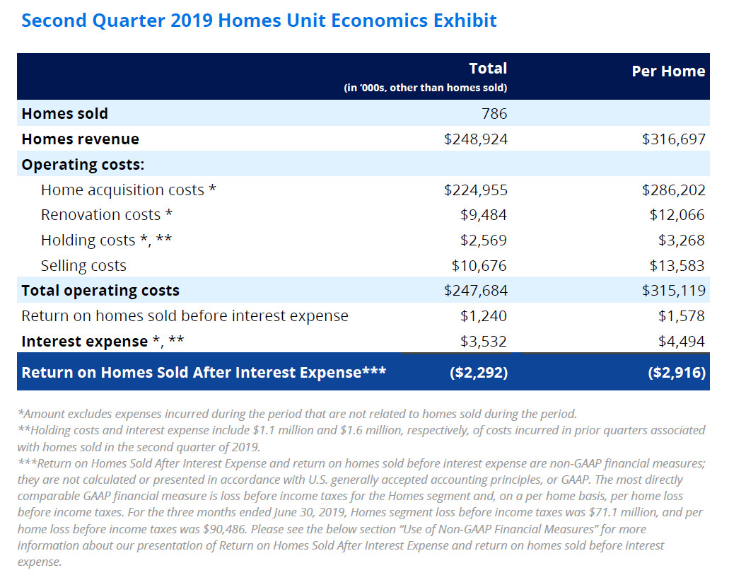Zillow Q2 2019 Homes Economics Exhibit