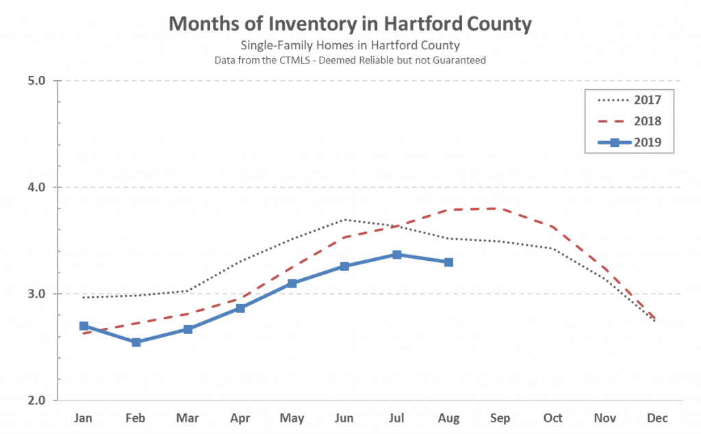2019-09-03 Hartford County Single Family Inventory in August 2019