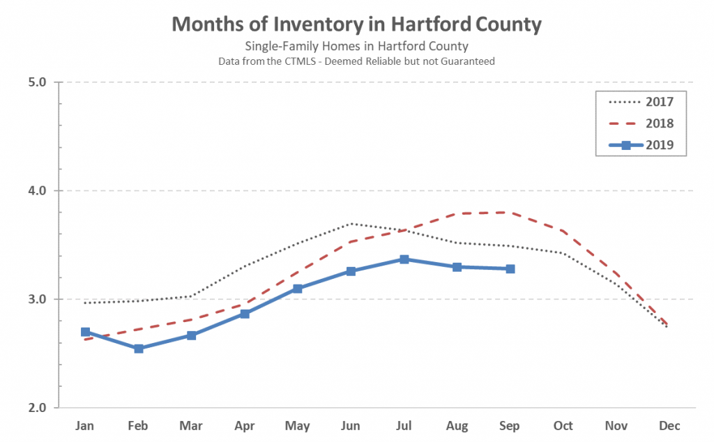 Hartford County Single Family Inventory in September 2019