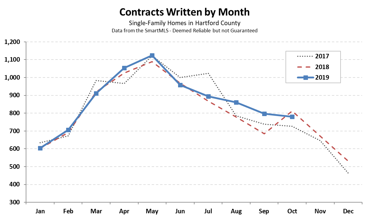 Hartford County Single Family Contracts in October 2019