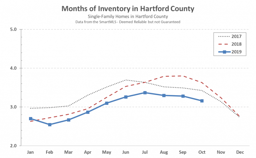 Hartford County Single Family Inventory in October 2019