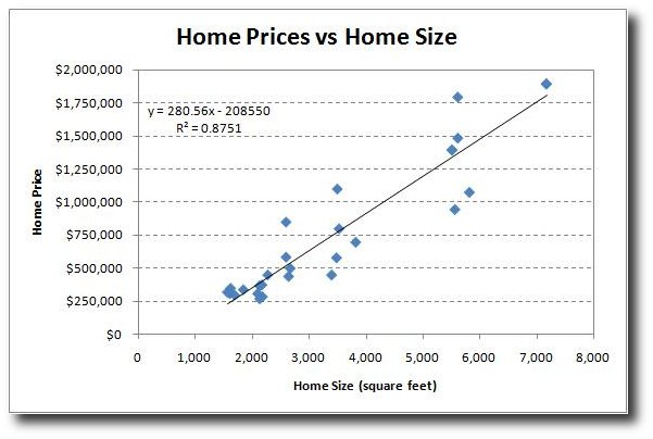 Pricing A Home Price Per Square Foot