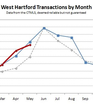West Hartford Transactions by Month