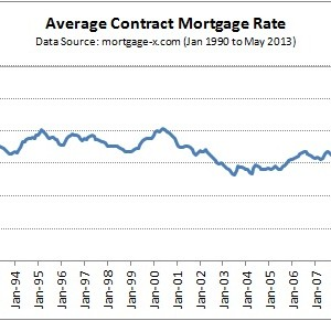 2013-07-07 Mortgage Rates Since 1990