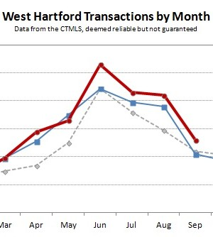 2013-09 West Hartford Transactions by Month