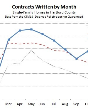 2013-12-04 Hartford County Single Family Contracts in November 2013