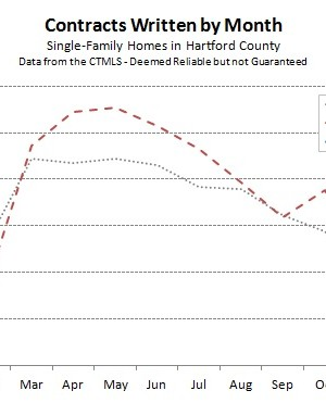Hartford County Single Family Contracts in February 2014