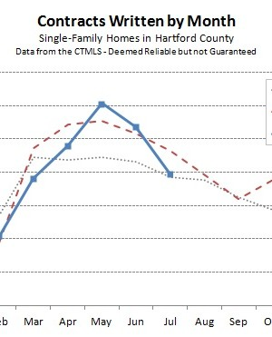 2014-08-05 Hartford County Single Family Contracts in July 2014