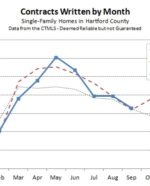 Hartford County Single Family Contracts in September 2014