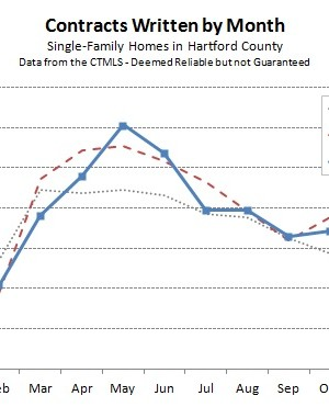 2014-11-06 Hartford County Single Family Contracts in October 2014