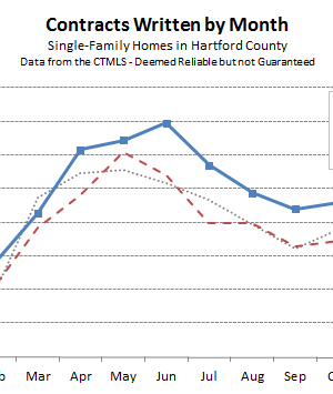 Hartford County Single Family Contracts in December 2015
