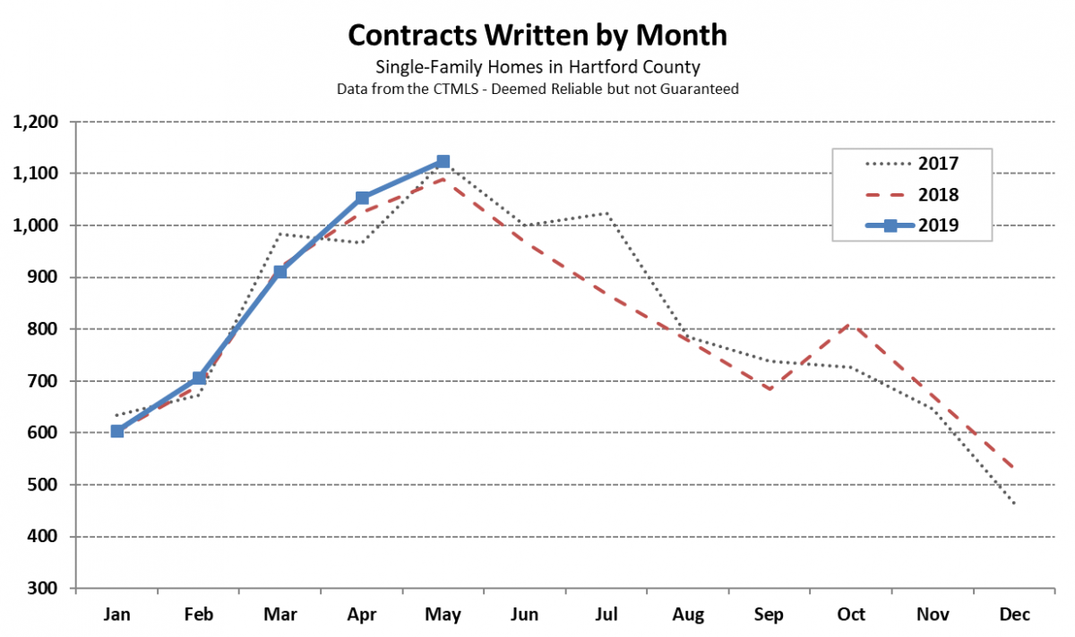 May Single-Family Contracts Chart