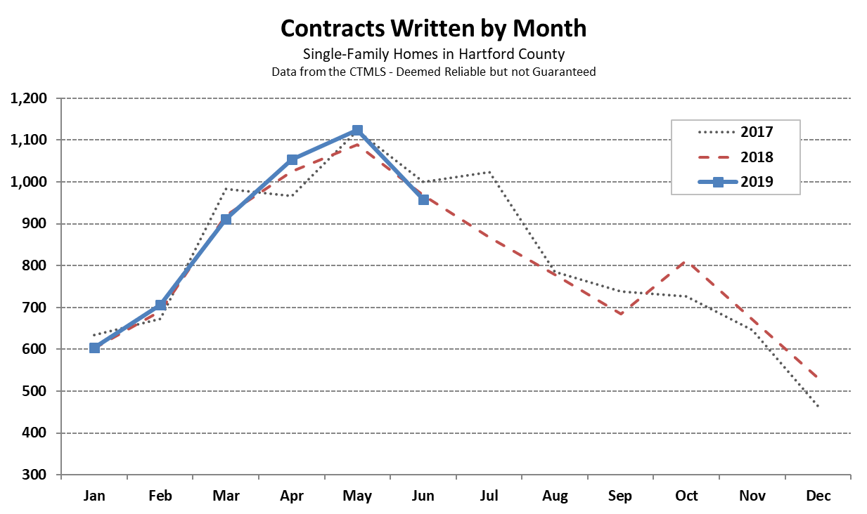 Hartford County Single Family Contracts in June 2019