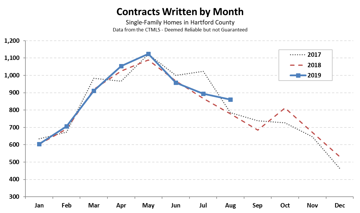 2019-09-03 Hartford County Single Family Contracts in August 2019