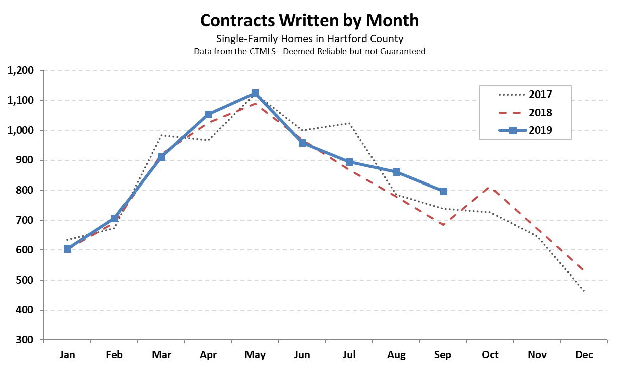 Hartford County Single Family Contracts in September 2019