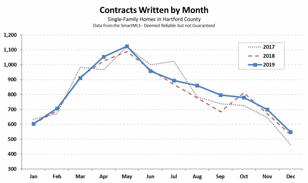 2020-01-03 Hartford County Single Family Contracts in December 2019
