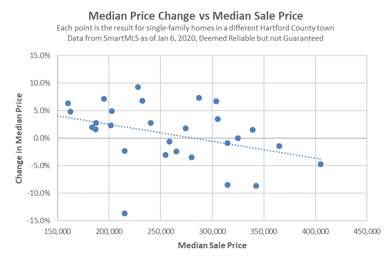 2020-01-06 Hartford County Single Family Prices vs Growth